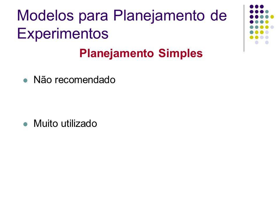 Planejamento Totalmente Fatorial Utiliza todas as combinações considerando todos os fatores e todos os níveis Para um experimento com K fatores e n i níveis no fator i, tem-se: Modelos para Planejamento de Experimentos