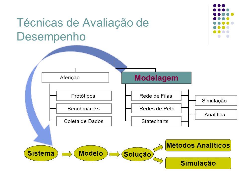 Conteúdo Planejamento de Experimentos Conceitos Básicos Carga de trabalho Modelos para Planejamento de Experimento Técnicas para Avaliação de Desempenho Análise de Resultados
