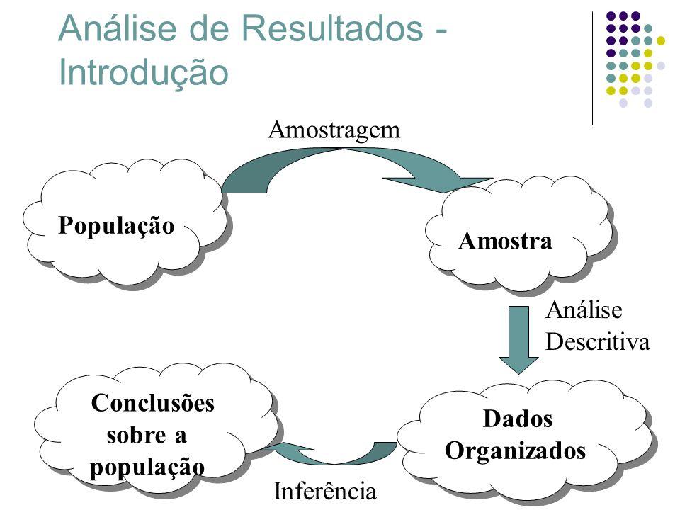 Análise de Resultados - Introdução População Amostragem Amostra Dados Organizados Conclusões sobre a população Inferência Análise Descritiva
