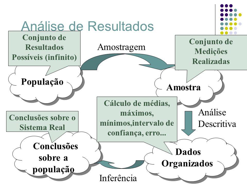 Análise de Resultados População População Amostragem Amostra Dados Organizados Conclusões sobre a população Inferência Análise Descritiva Conjunto de