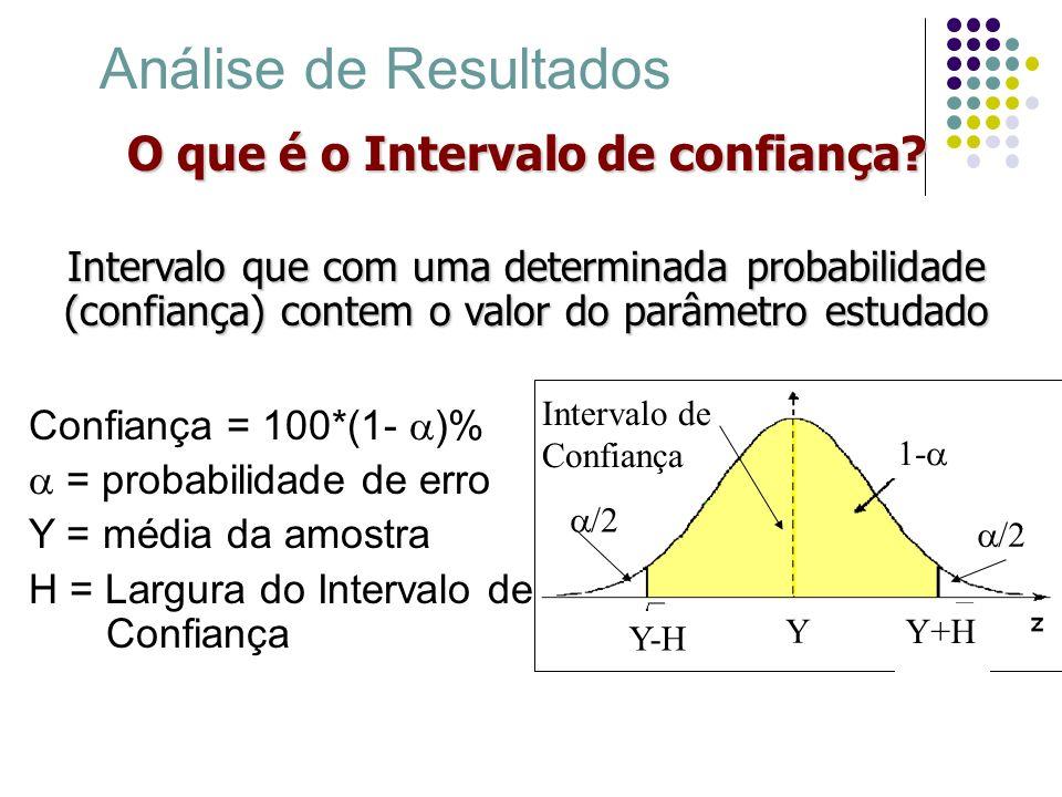 Análise de Resultados O que significa Intervalo de confiança.