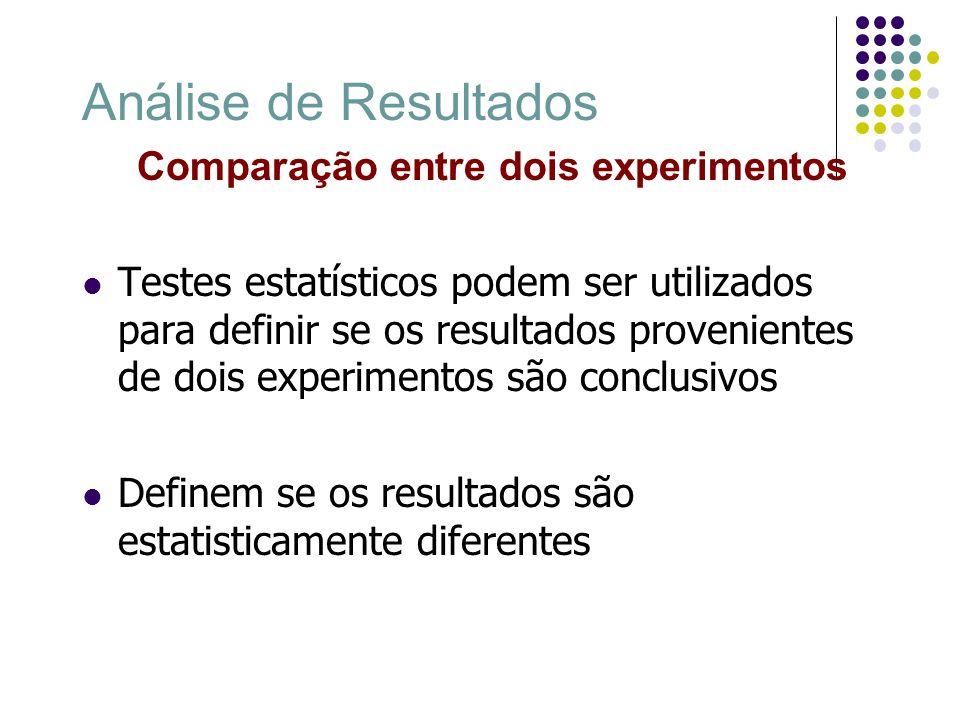 Comparação entre dois experimentos Teste visual A B Caso 1 A B A B Caso 2Caso 3 Caso 1 – ICs não sobrepostos A > B Caso 2 – Média de um está inserida no IC do outro A = B Caso 3 – ICs sobrepostos mas média está fora necessário outro teste