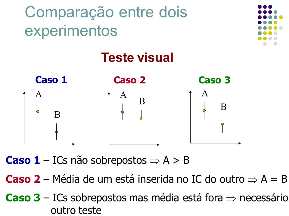 Comparação entre dois experimentos Área de Estatística oferece grande número de testes para comparação entre experimentos: Teste t-student – para comparar a média de duas amostras Teste para amostras pareadas Teste para amostras não pareadas Análise de Variância - para comparar média de três ou mais amostras Chi-Quadrado e Poisson - para valores não contínuos