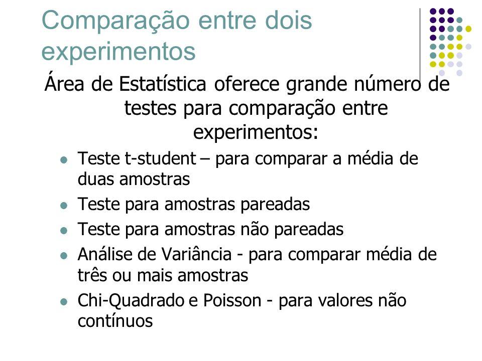 Comparação entre dois experimentos Área de Estatística oferece grande número de testes para comparação entre experimentos: Teste t-student – para comp