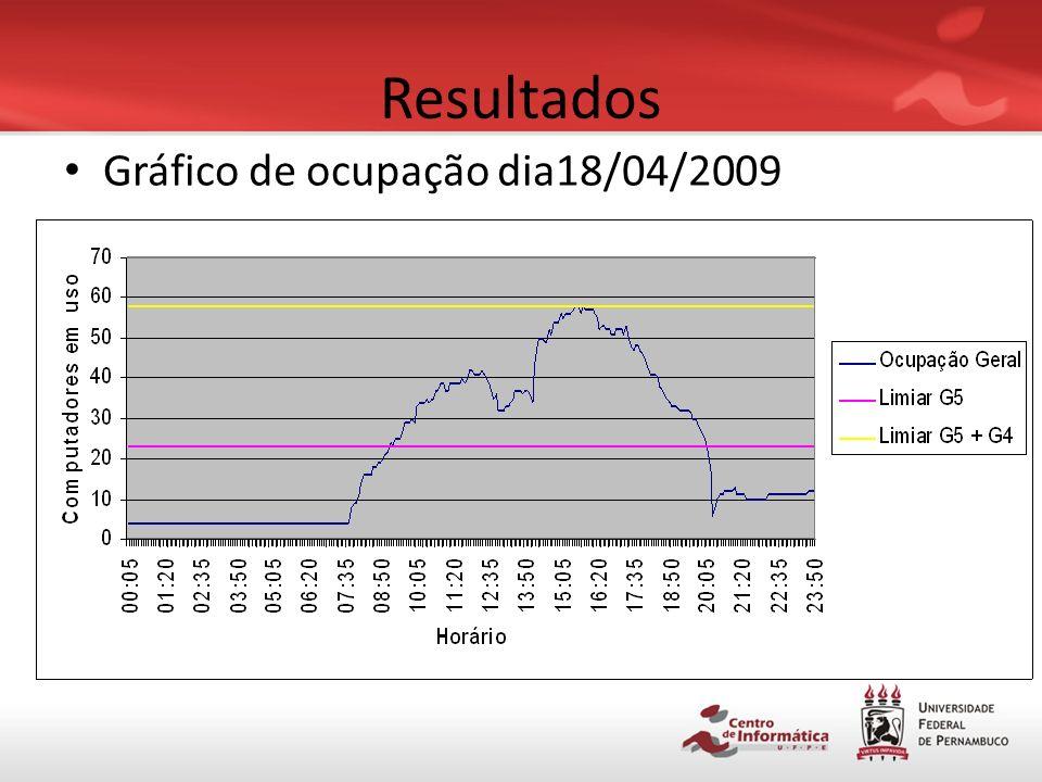 Resultados Gráfico de ocupação nos laboratórios – De 9 a 20 de abril 2009