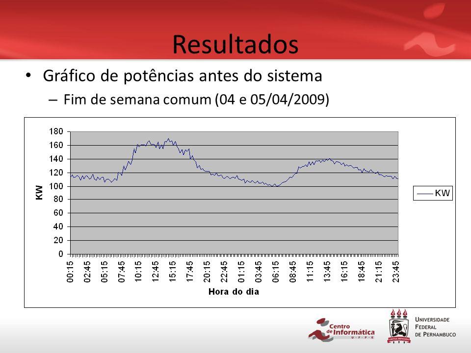 Resultados Gráfico de potências antes do sistema – Dia útil comum (08/04/2009)