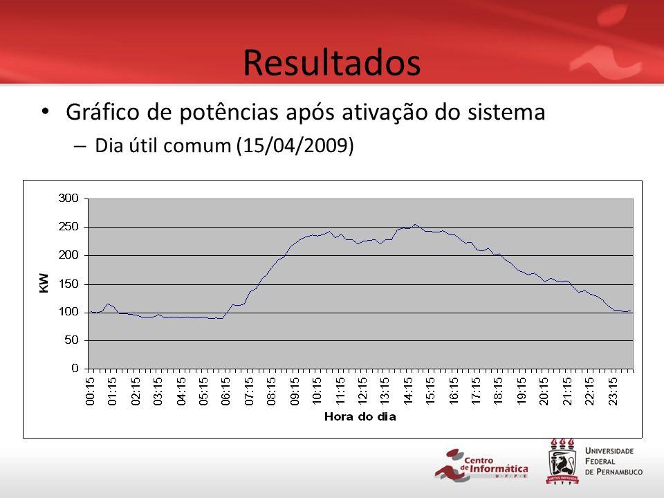 Resultados Gráfico de potências antes do sistema – Fim de semana comum (04 e 05/04/2009)