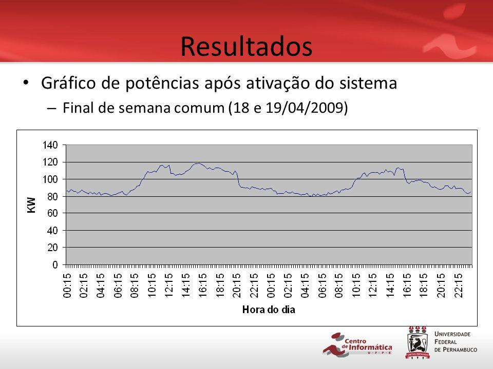 Resultados Gráfico de potências após ativação do sistema – Dia útil comum (15/04/2009)