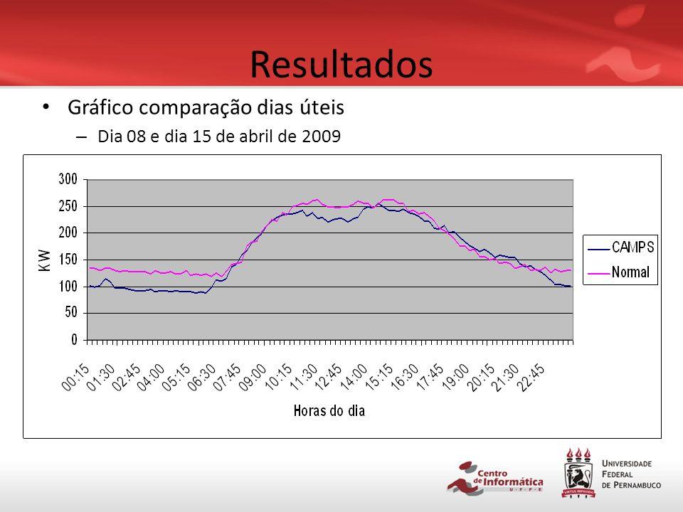 Resultados Gráfico de potências após ativação do sistema – Final de semana comum (18 e 19/04/2009)