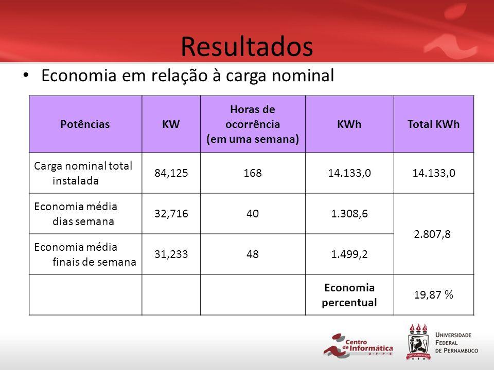 Resultados PeríodoEconomia média (KW) Dia da semana32,716 Final de semana31,233