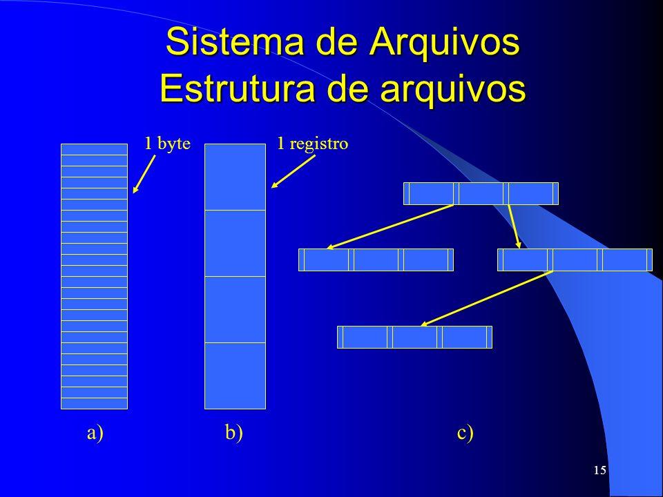 15 Sistema de Arquivos Estrutura de arquivos 1 byte1 registro a)b)c)