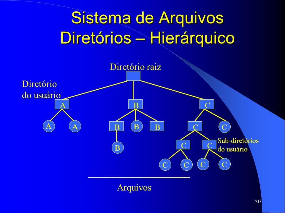 30 Sistema de Arquivos Diretórios – Hierárquico Diretório raiz A AB C ABC C C Diretório do usuário Arquivos BB B C CC CC Sub-diretórios do usuário