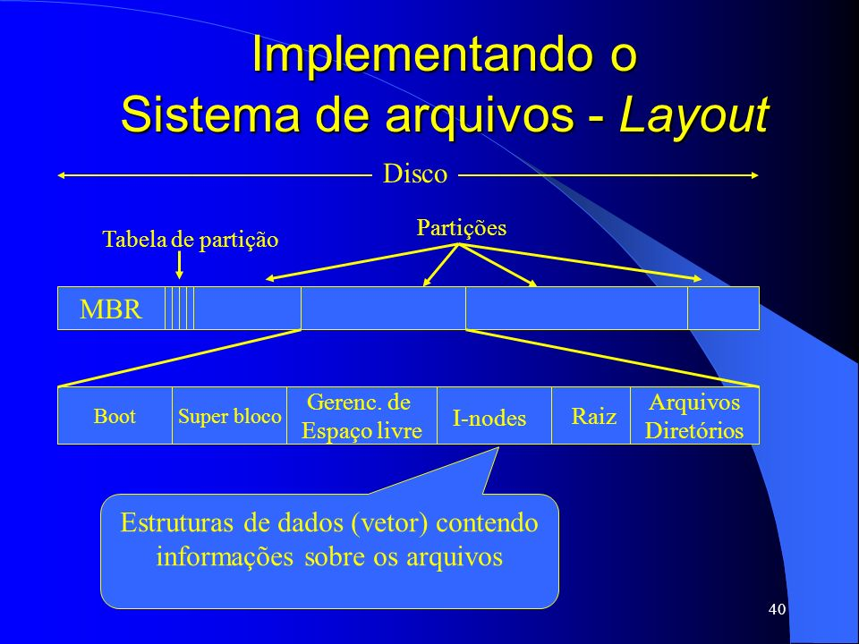 40 Implementando o Sistema de arquivos - Layout MBR Tabela de partição Partições Boot Raiz Gerenc. de Espaço livre Super bloco Arquivos Diretórios I-n