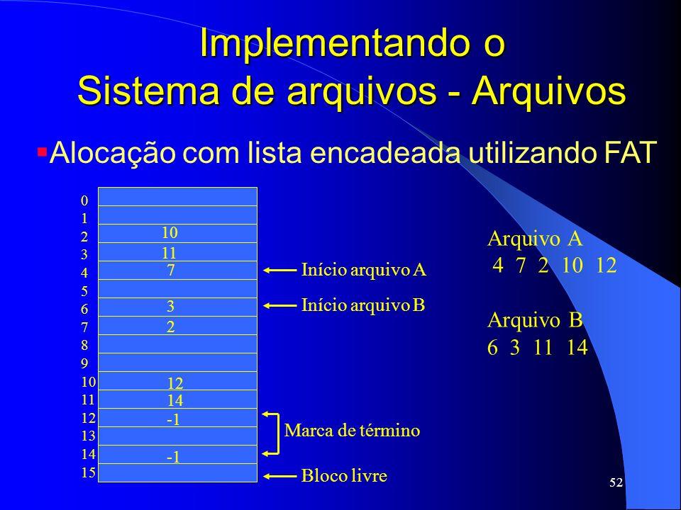 52 Implementando o Sistema de arquivos - Arquivos Alocação com lista encadeada utilizando FAT 0 1 2 3 4 5 6 7 8 9 10 11 12 13 14 15 10 11 7 3 2 12 14