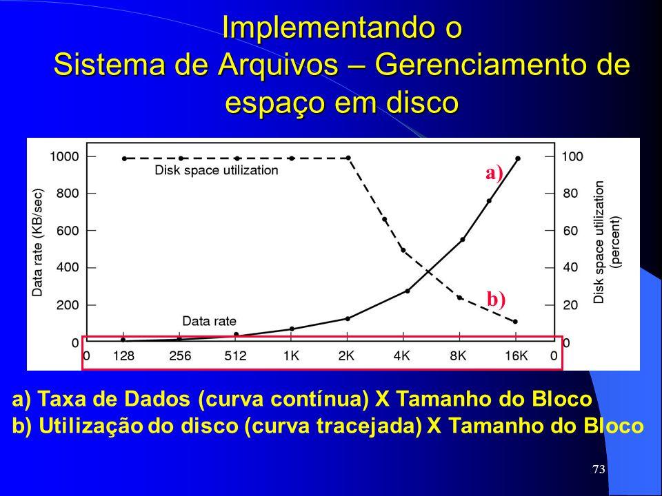73 Implementando o Sistema de Arquivos – Gerenciamento de espaço em disco a) Taxa de Dados (curva contínua) X Tamanho do Bloco b) Utilização do disco