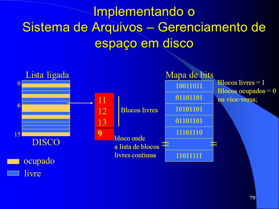 79 Implementando o Sistema de Arquivos – Gerenciamento de espaço em disco 10011011 01101101 10101101 01101101 11101110 11011111 Blocos livres = 1 Bloc