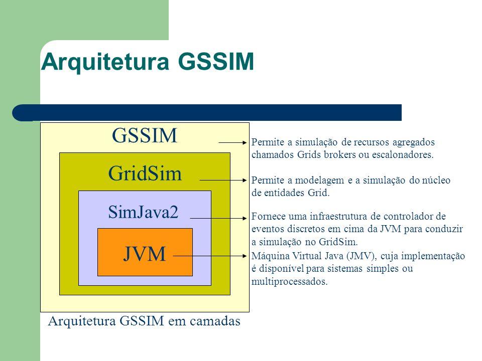 Arquitetura GSSIM GSSIM GridSim SimJava2 JVM Arquitetura GSSIM em camadas Máquina Virtual Java (JMV), cuja implementação é disponível para sistemas simples ou multiprocessados.