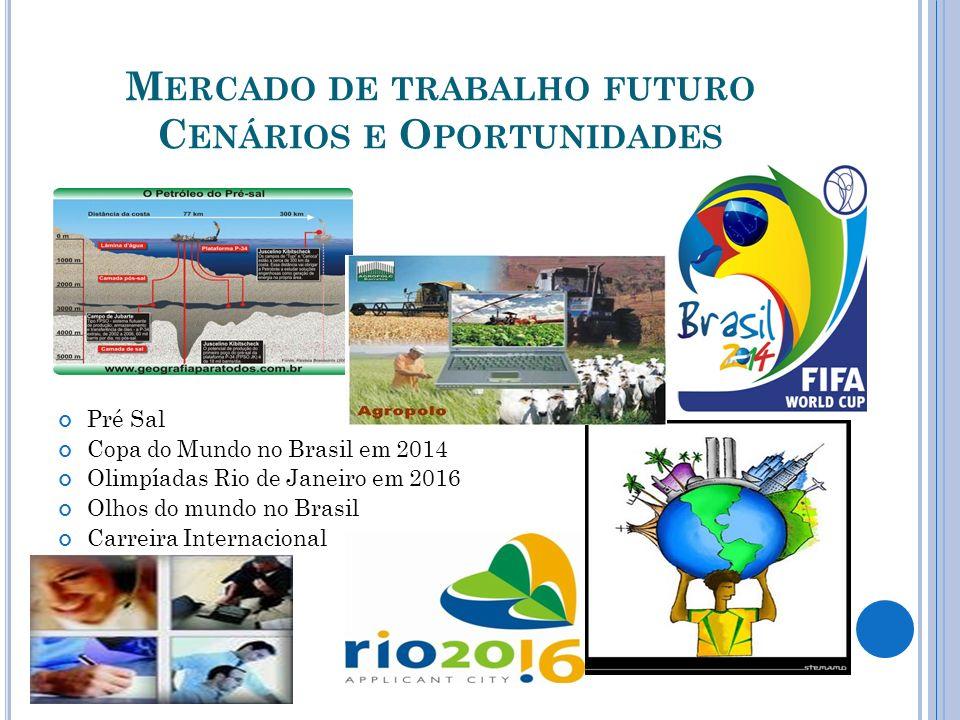 M ERCADO DE TRABALHO FUTURO C ENÁRIOS E O PORTUNIDADES Pré Sal Copa do Mundo no Brasil em 2014 Olimpíadas Rio de Janeiro em 2016 Olhos do mundo no Bra