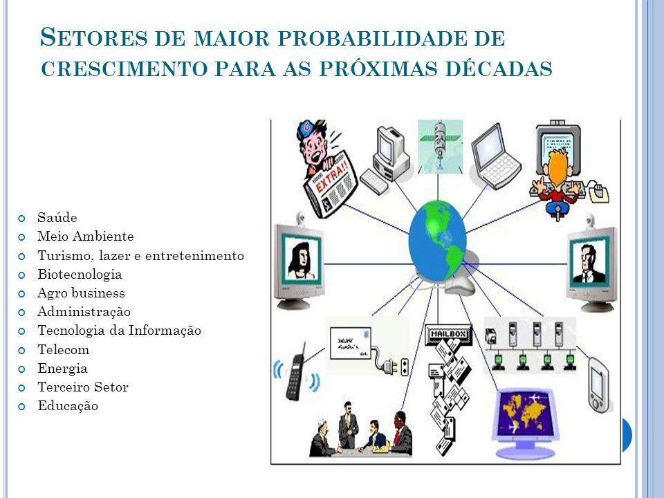 S ETORES DE MAIOR PROBABILIDADE DE CRESCIMENTO PARA AS PRÓXIMAS DÉCADAS Saúde Meio Ambiente Turismo, lazer e entretenimento Biotecnologia Agro busines