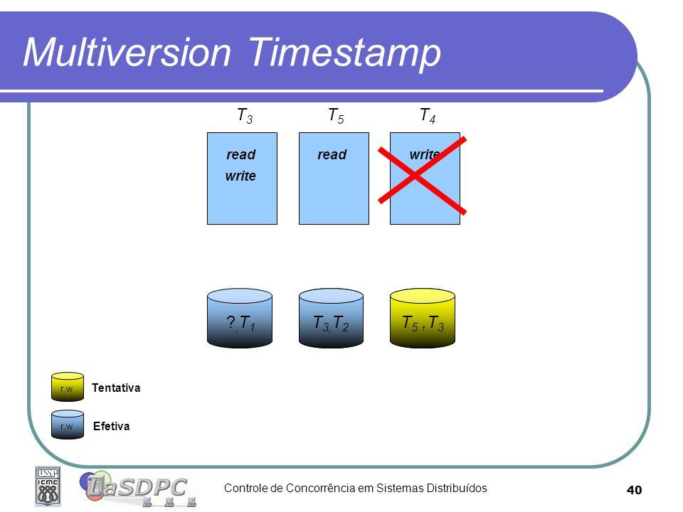 Controle de Concorrência em Sistemas Distribuídos 40 T3T3 Multiversion Timestamp r,w Tentativa Efetiva ?,T1 ?,T1 ?,T 3 ?,T2 ?,T2 read write T 3, T 2 T