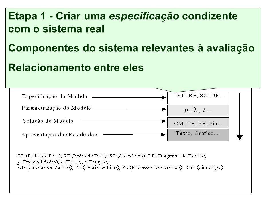 Conjunto de etapas independentes, mas inter-relacionadas Técnica de Modelagem Etapa 1 - Criar uma especificação condizente com o sistema real Componentes do sistema relevantes à avaliação Relacionamento entre eles