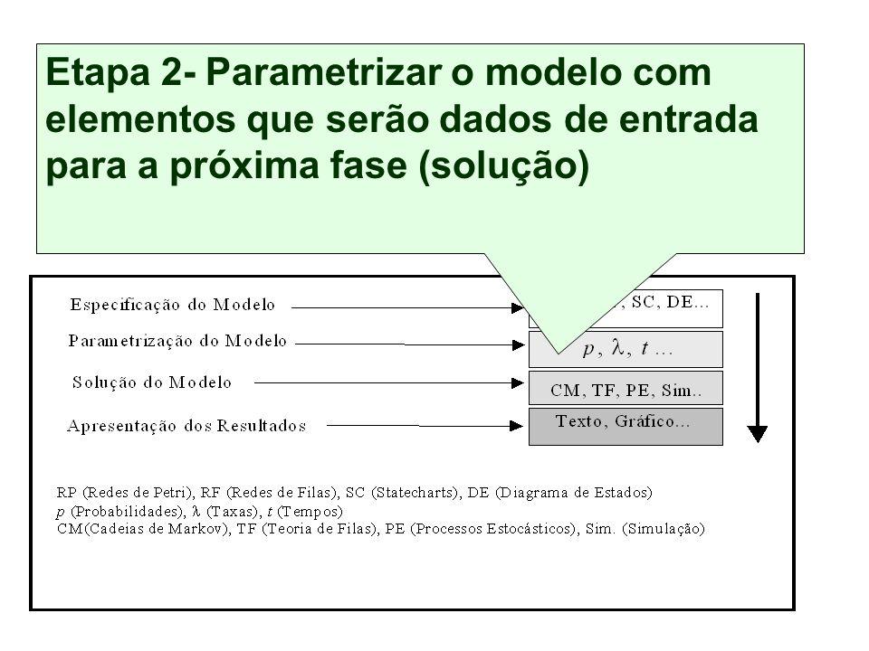 Conjunto de etapas independentes, mas inter-relacionadas Técnica de Modelagem Etapa 2- Parametrizar o modelo com elementos que serão dados de entrada para a próxima fase (solução)