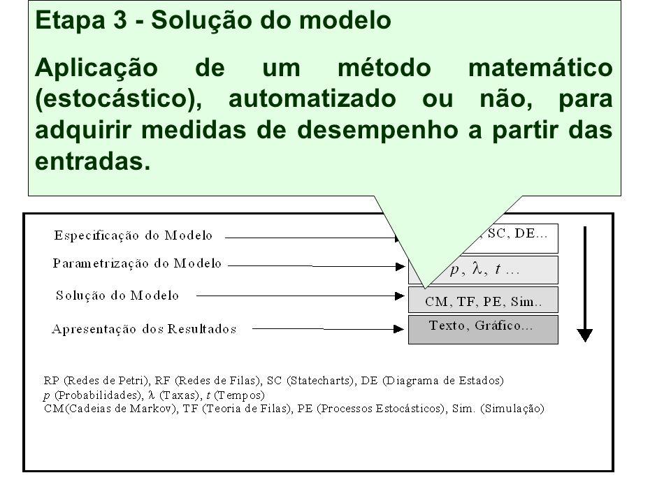 Conjunto de etapas independentes, mas inter-relacionadas Técnica de Modelagem Etapa 3 - Solução do modelo Aplicação de um método matemático (estocástico), automatizado ou não, para adquirir medidas de desempenho a partir das entradas.