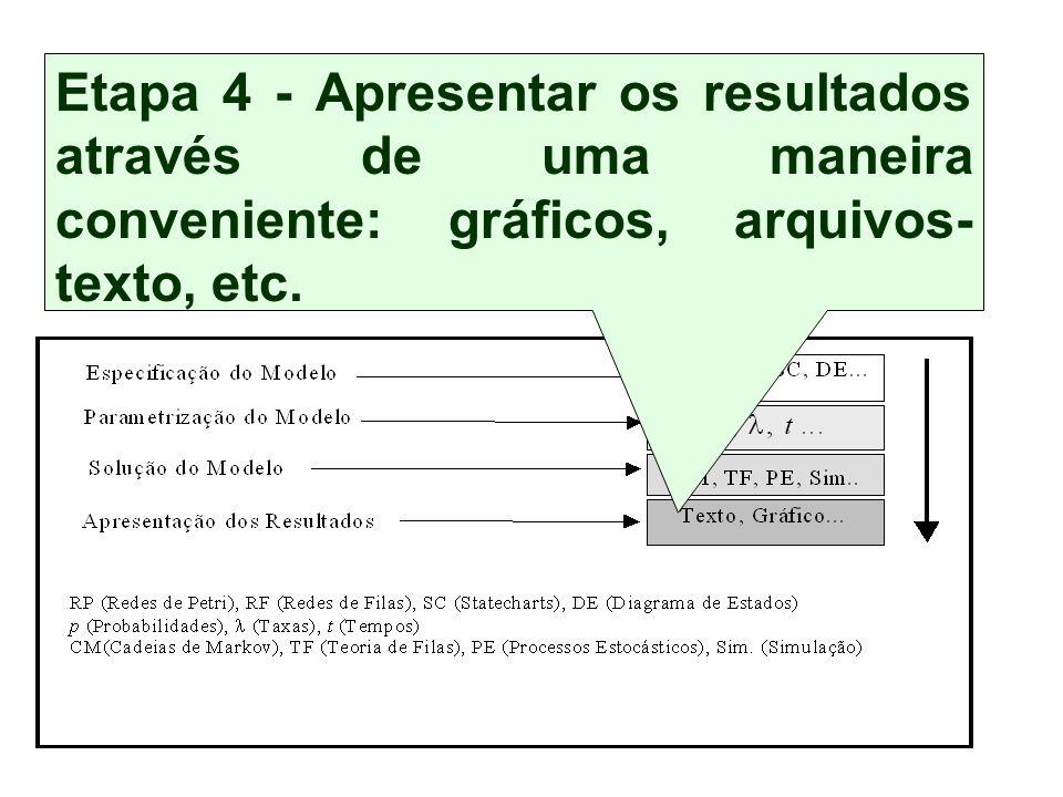 Conjunto de etapas independentes, mas inter-relacionadas Técnica de Modelagem Etapa 4 - Apresentar os resultados através de uma maneira conveniente: gráficos, arquivos- texto, etc.