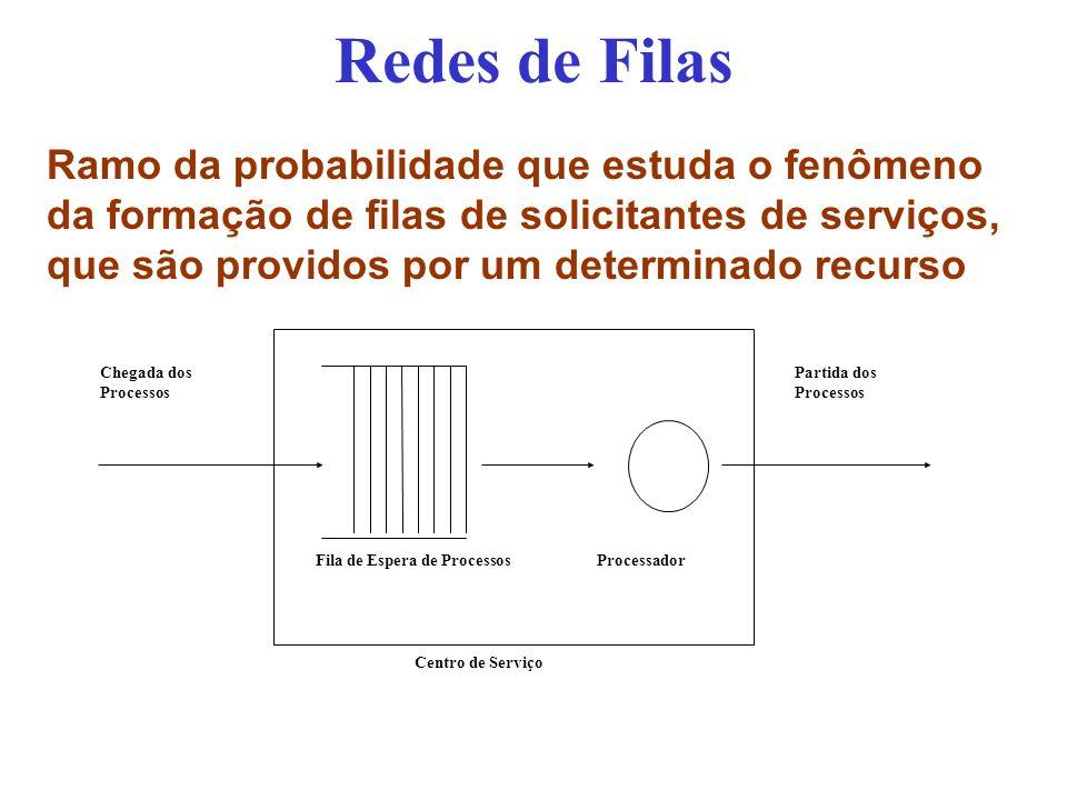 Redes de Filas Chegada dos Processos Partida dos Processos Fila de Espera de Processos Processador Centro de Serviço Ramo da probabilidade que estuda o fenômeno da formação de filas de solicitantes de serviços, que são providos por um determinado recurso