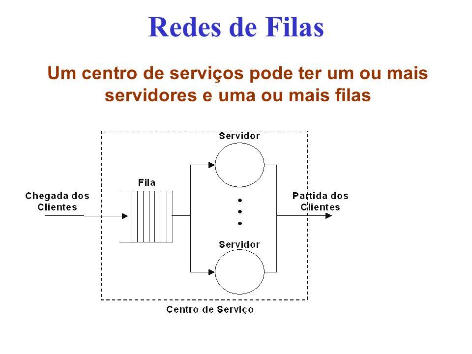 Redes de Filas Um centro de serviços pode ter um ou mais servidores e uma ou mais filas