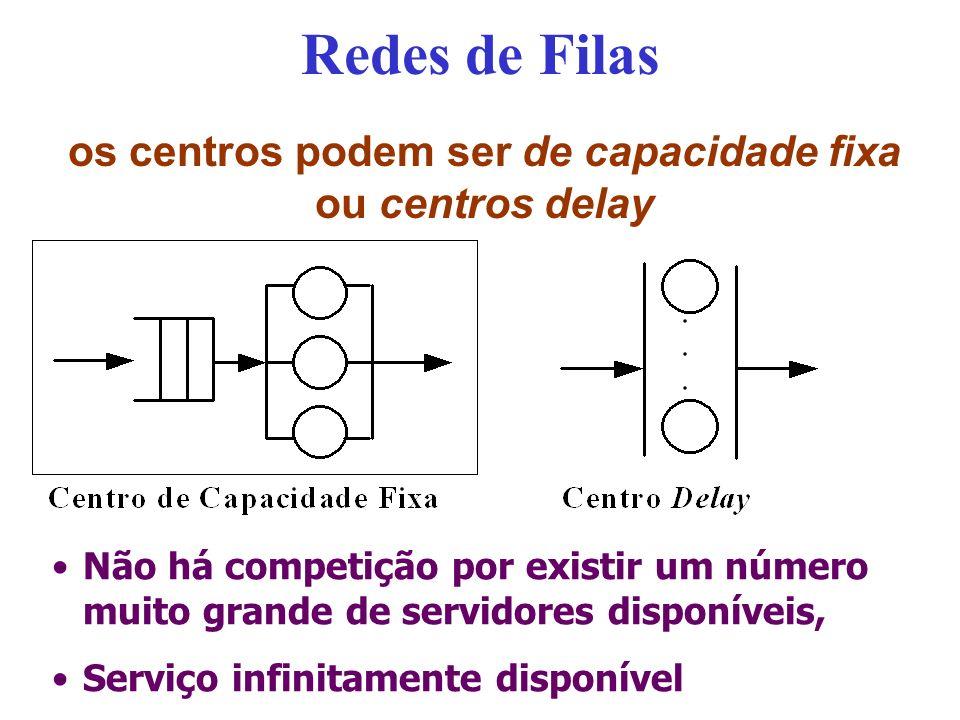 Redes de Filas os centros podem ser de capacidade fixa ou centros delay Não há competição por existir um número muito grande de servidores disponíveis, Serviço infinitamente disponível
