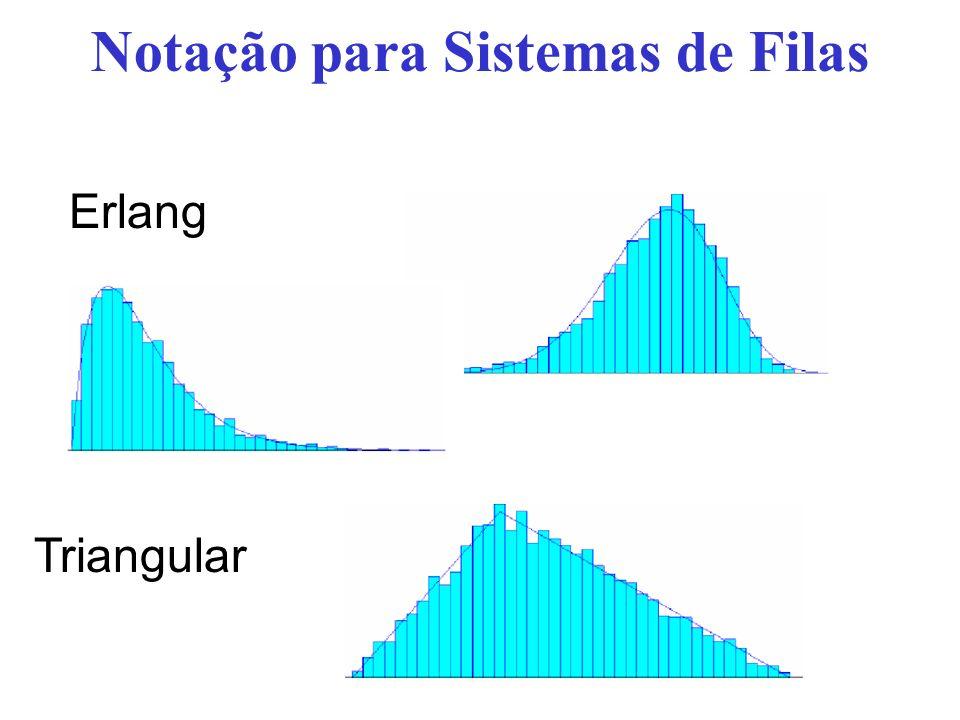 Notação para Sistemas de Filas Erlang Triangular