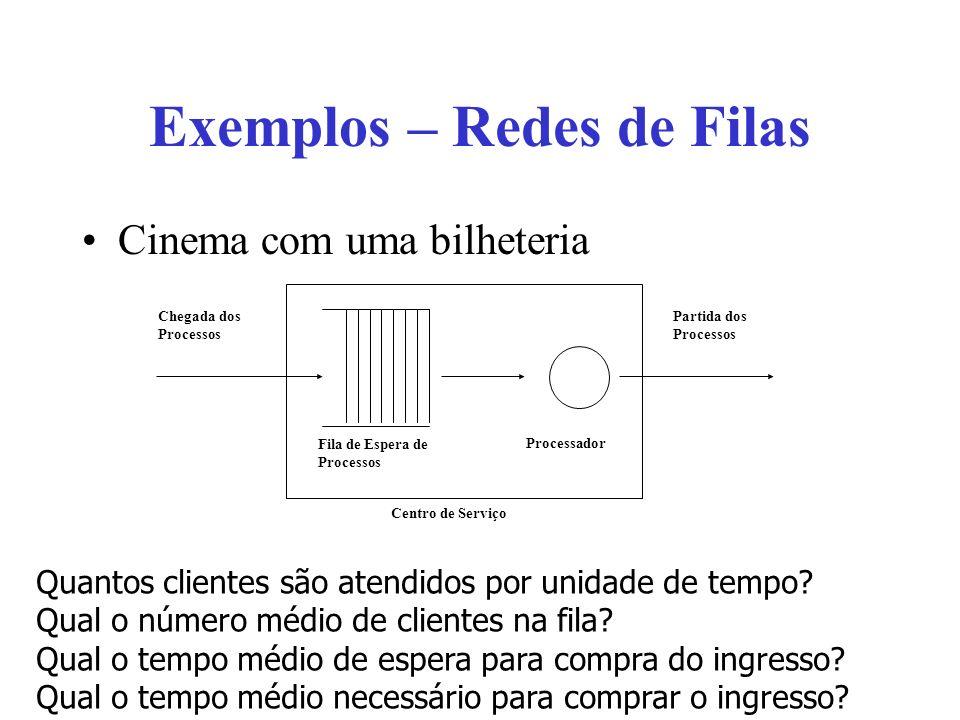 Exemplos – Redes de Filas Cinema com uma bilheteria Chegada dos Processos Partida dos Processos Fila de Espera de Processos Processador Centro de Serviço Quantos clientes são atendidos por unidade de tempo.