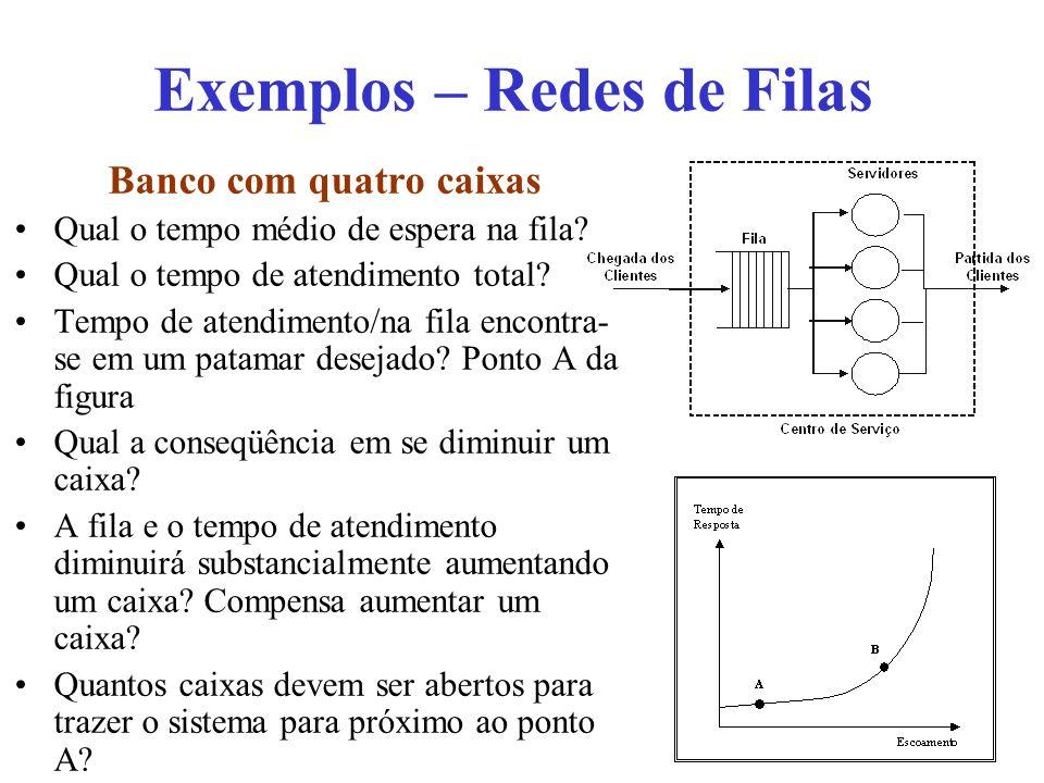 Exemplos – Redes de Filas Banco com quatro caixas Qual o tempo médio de espera na fila.