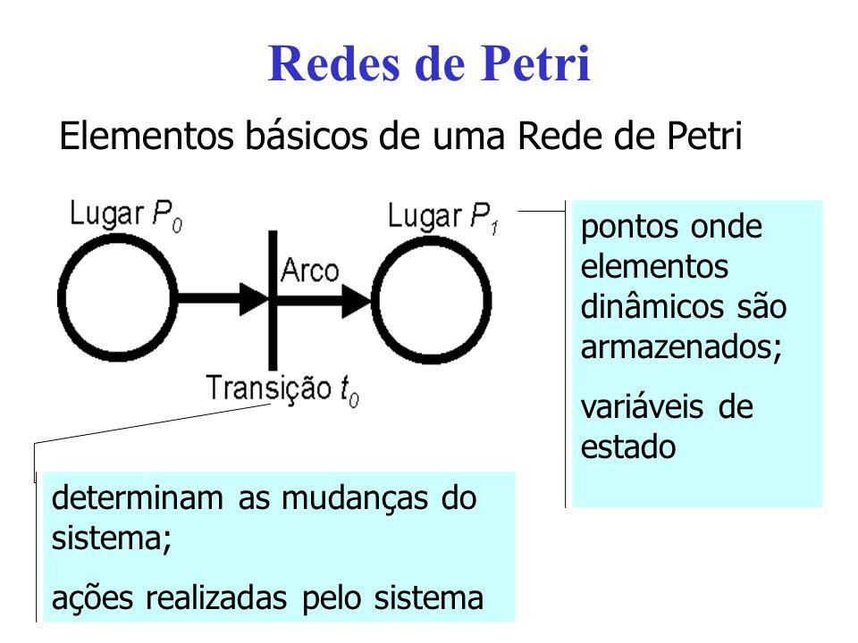 Redes de Petri Elementos básicos de uma Rede de Petri determinam as mudanças do sistema; ações realizadas pelo sistema pontos onde elementos dinâmicos são armazenados; variáveis de estado