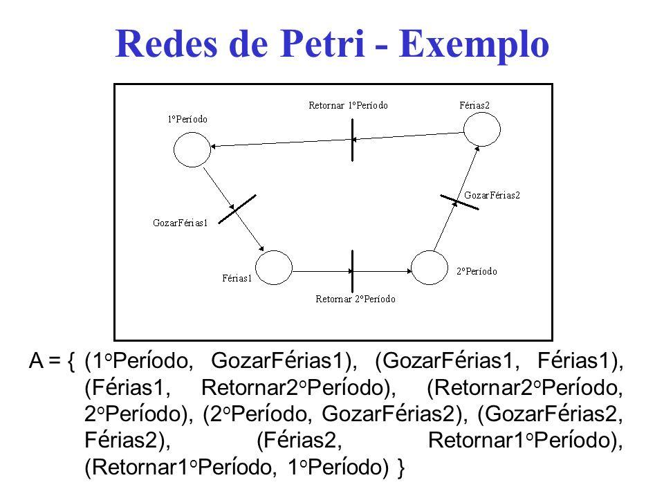 Redes de Petri - Exemplo A = {(1 o Per í odo, GozarF é rias1), (GozarF é rias1, F é rias1), (F é rias1, Retornar2 o Per í odo), (Retornar2 o Per í odo, 2 o Per í odo), (2 o Per í odo, GozarF é rias2), (GozarF é rias2, F é rias2), (F é rias2, Retornar1 o Per í odo), (Retornar1 o Per í odo, 1 o Per í odo) }