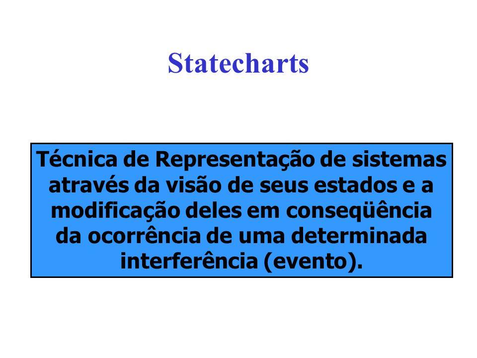 Statecharts Técnica de Representação de sistemas através da visão de seus estados e a modificação deles em conseqüência da ocorrência de uma determinada interferência (evento).