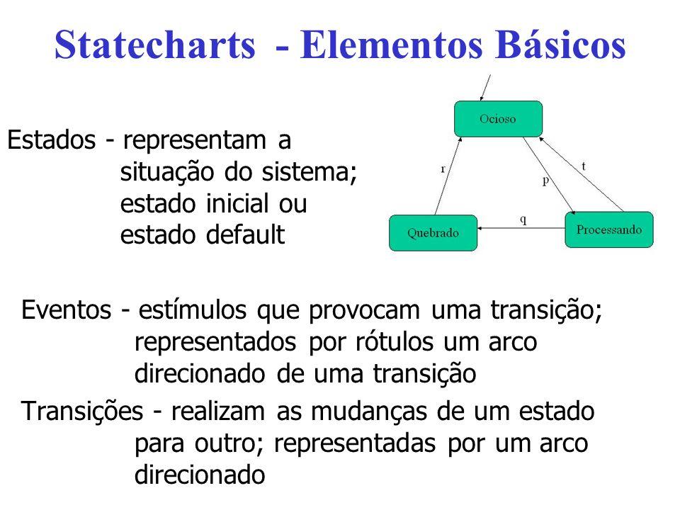 Statecharts - Elementos Básicos Eventos - estímulos que provocam uma transição; representados por rótulos um arco direcionado de uma transição Transições - realizam as mudanças de um estado para outro; representadas por um arco direcionado Estados - representam a situação do sistema; estado inicial ou estado default