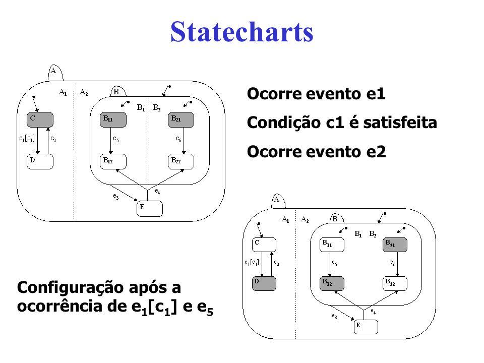 Statecharts Ocorre evento e1 Condição c1 é satisfeita Ocorre evento e2 Configuração após a ocorrência de e 1 [c 1 ] e e 5