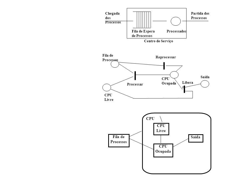 Chegada dos Processos Partida dos Processos Fila de Espera de Processos Processador Centro de Serviço Fila de Processos CPU Ocupada Processar CPU Livre Reprocessar Libera r Saída Fila de Processos CPU Livre CPU Ocupada Saída CPU
