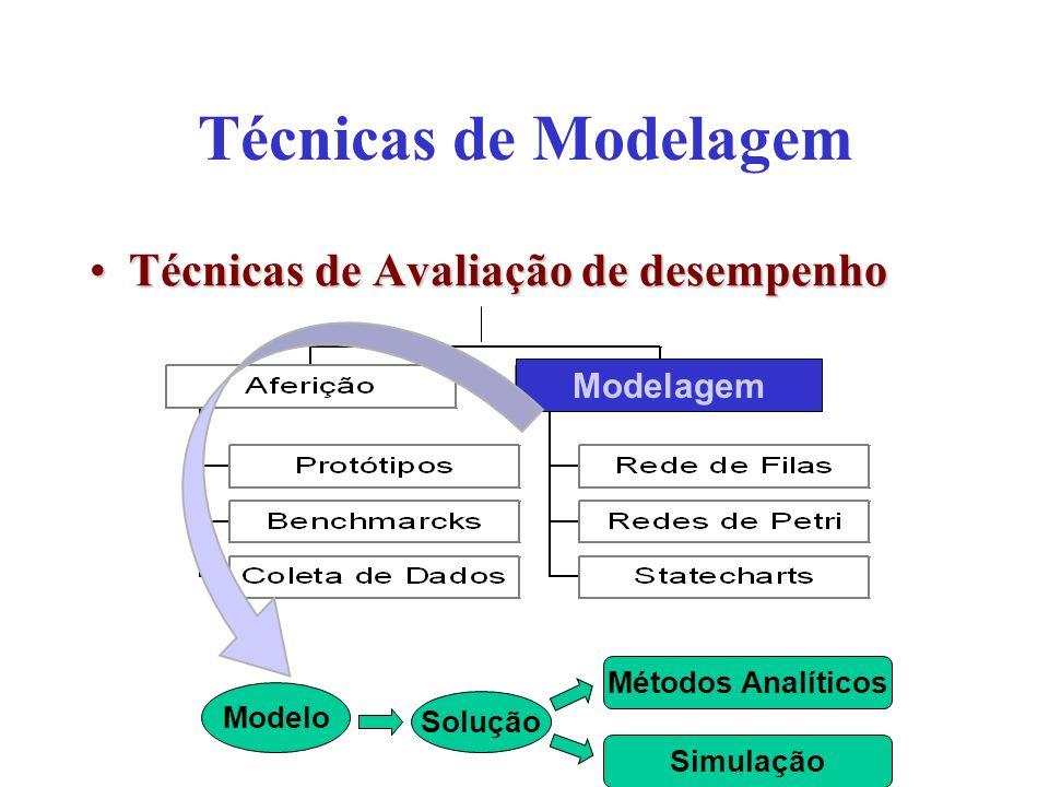 Técnicas de Modelagem Técnicas de Avaliação de desempenhoTécnicas de Avaliação de desempenho Modelo Solução Métodos Analíticos Simulação Modelagem