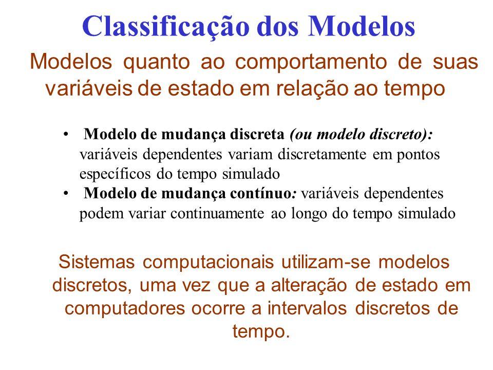 Classificação dos Modelos Modelos quanto ao comportamento de suas variáveis de estado em relação ao tempo Modelo de mudança discreta (ou modelo discreto): variáveis dependentes variam discretamente em pontos específicos do tempo simulado Modelo de mudança contínuo: variáveis dependentes podem variar continuamente ao longo do tempo simulado Sistemas computacionais utilizam-se modelos discretos, uma vez que a alteração de estado em computadores ocorre a intervalos discretos de tempo.