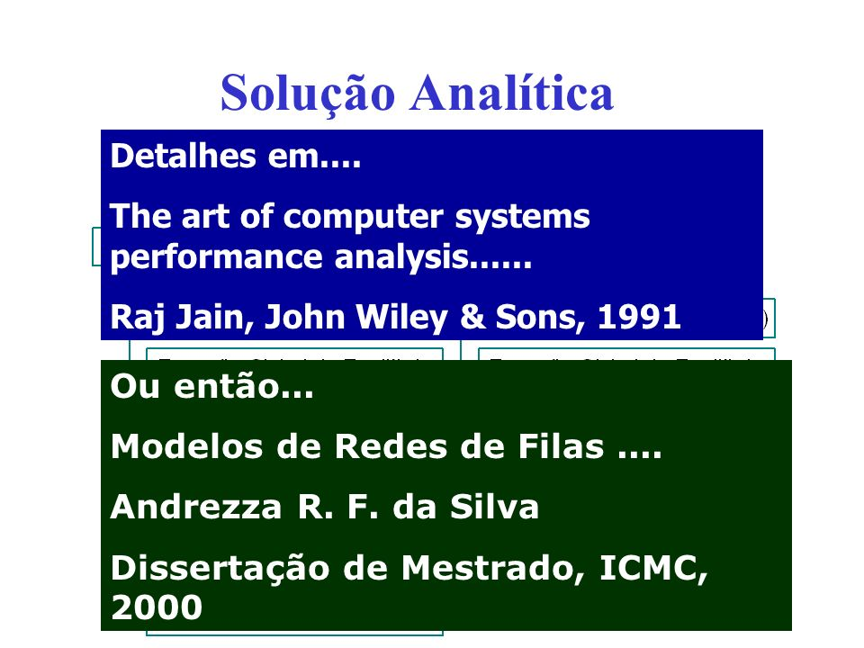 Detalhes em....The art of computer systems performance analysis......