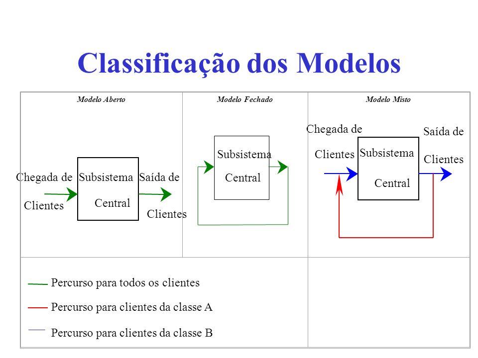 Classificação dos Modelos Chegada de Clientes Saída de Clientes Subsistema Central Subsistema Central Chegada de Clientes Saída de Clientes Subsistema Central Percurso para todos os clientes Percurso para clientes da classe A Percurso para clientes da classe B Modelo AbertoModelo FechadoModelo Misto