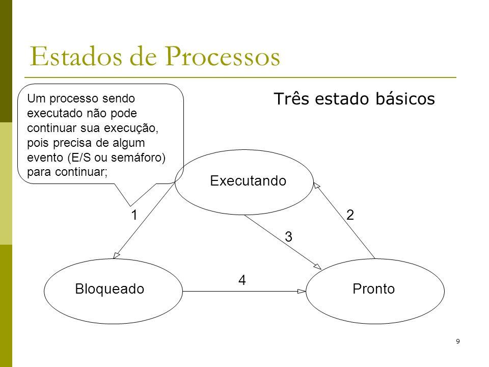 10 Estados de Processos Um processo é bloqueado de duas maneiras: chamada ao sistema: block ou pause ; se não há entradas disponíveis para que o processo continue sua execução; Executando BloqueadoPronto 12 3 4