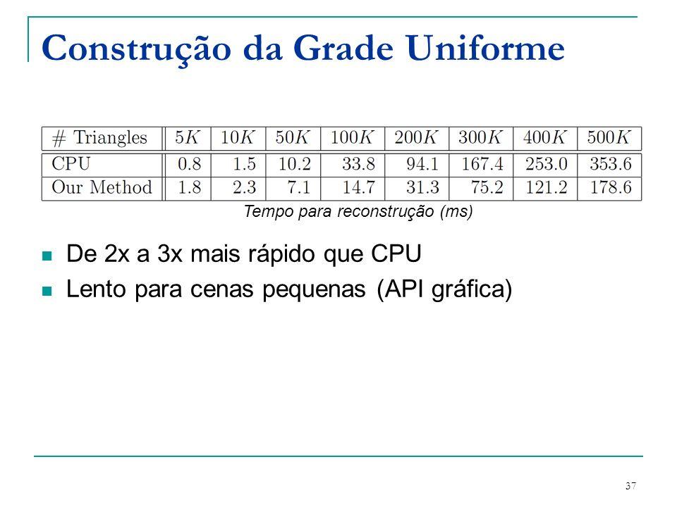 37 Construção da Grade Uniforme De 2x a 3x mais rápido que CPU Lento para cenas pequenas (API gráfica) Tempo para reconstrução (ms)