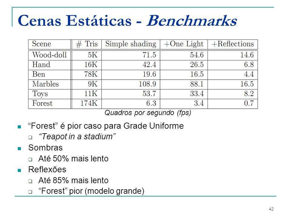 42 Cenas Estáticas - Benchmarks Forest é pior caso para Grade Uniforme Teapot in a stadium Sombras Até 50% mais lento Reflexões Até 85% mais lento For