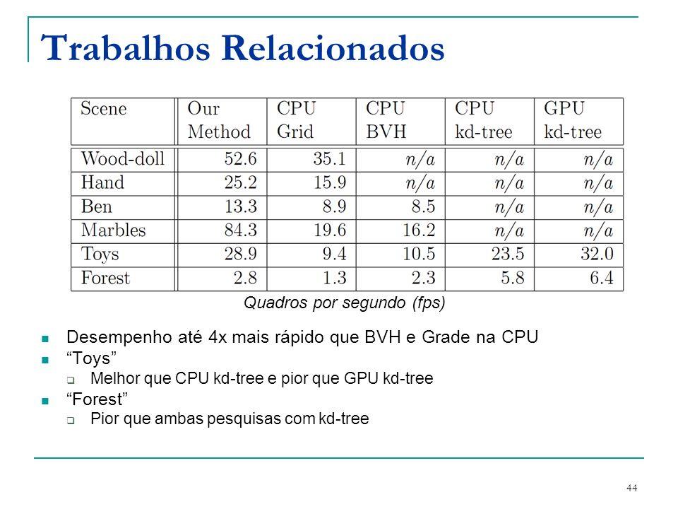 44 Trabalhos Relacionados Desempenho até 4x mais rápido que BVH e Grade na CPU Toys Melhor que CPU kd-tree e pior que GPU kd-tree Forest Pior que amba