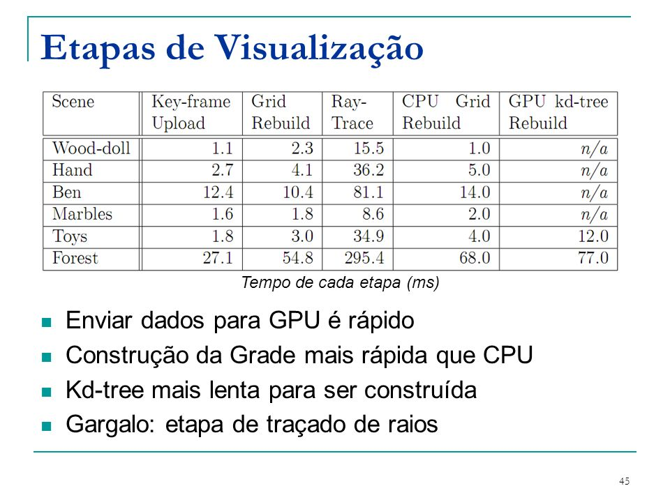 45 Etapas de Visualização Enviar dados para GPU é rápido Construção da Grade mais rápida que CPU Kd-tree mais lenta para ser construída Gargalo: etapa