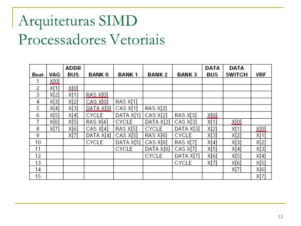13 Arquiteturas SIMD Processadores Vetoriais